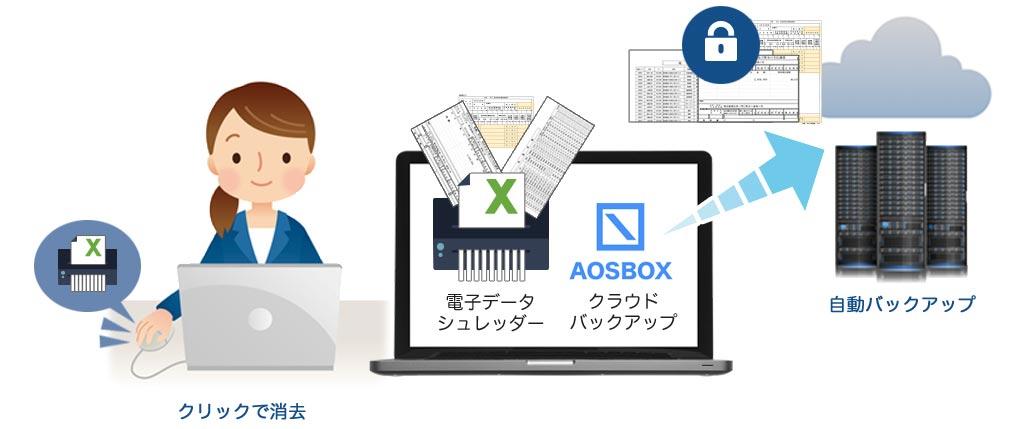 AOSBOXと電子データシュレッダー